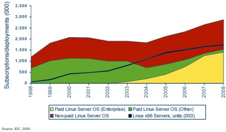 idc_linuxgrowth_servers-sm
